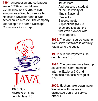 History of the Web 4