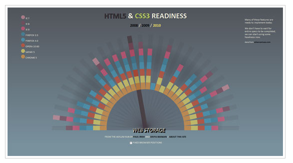 HTML5 & CSS3 Readiness