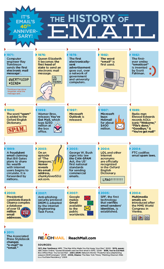 An infographic of the history of e-mail