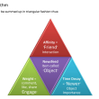 The facebook Edgerank Triangle