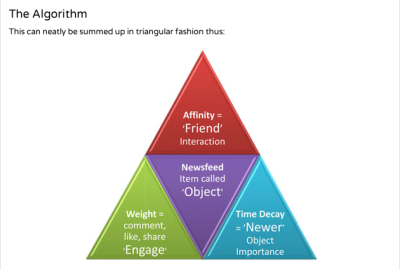 The facebook Edgerank Triangle